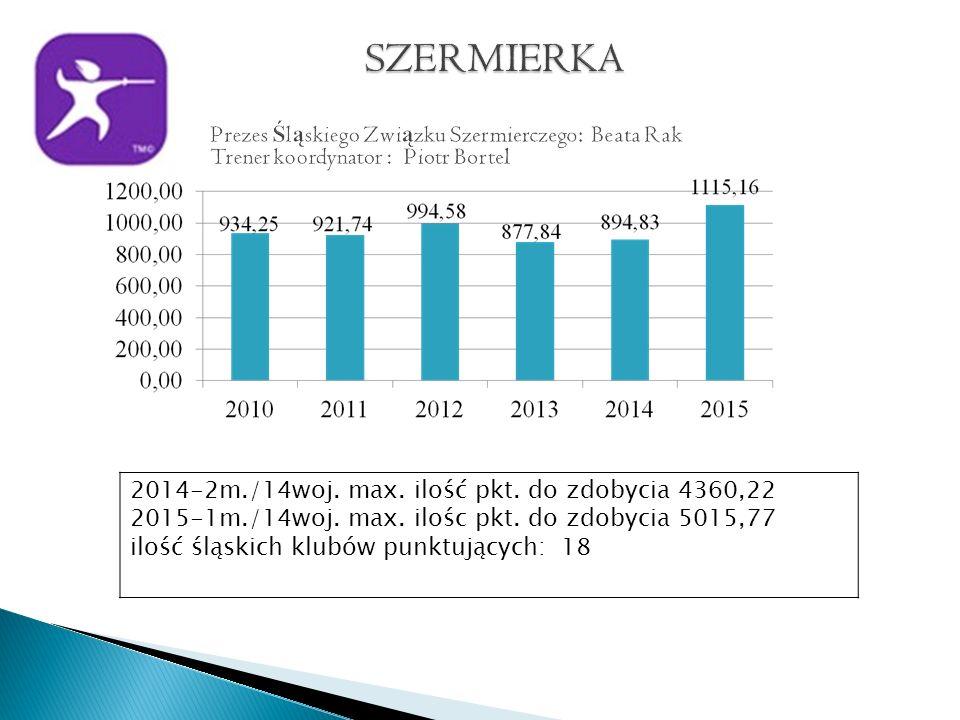2014-2m./14woj. max. ilość pkt. do zdobycia 4360,22 2015-1m./14woj.