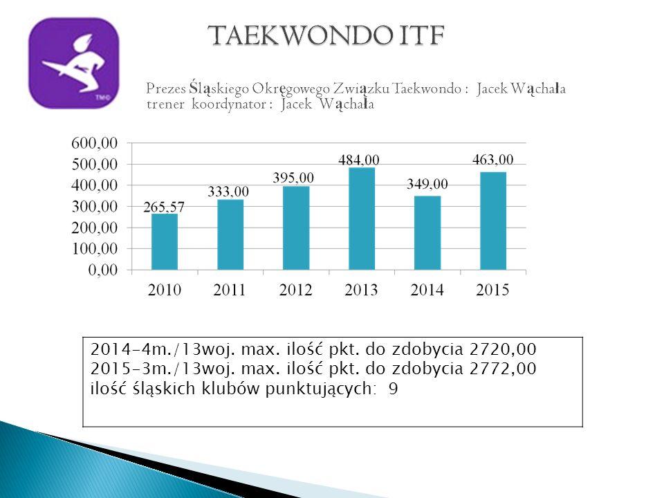 2014-4m./13woj. max. ilość pkt. do zdobycia 2720,00 2015-3m./13woj.