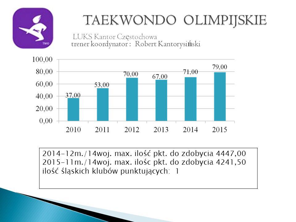 2014-12m./14woj. max. ilość pkt. do zdobycia 4447,00 2015-11m./14woj.