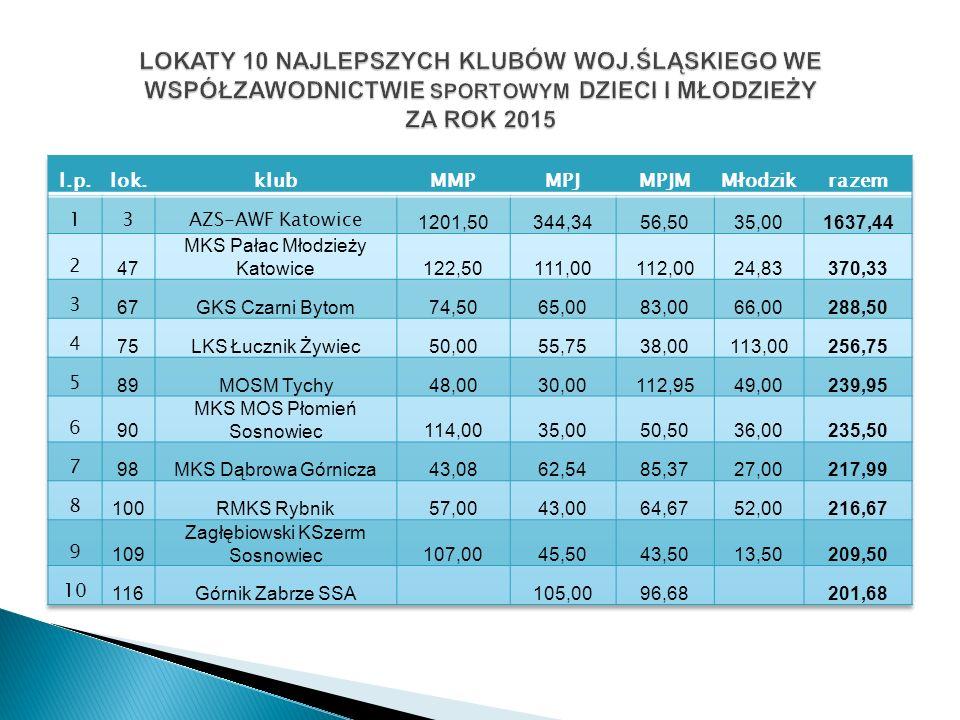 Podsumowanie Województwo Śląskie zajmuje: III miejsce w ogólnopolskim współzawodnictwie dzieci i młodzieży - 14 896,38 pkt.