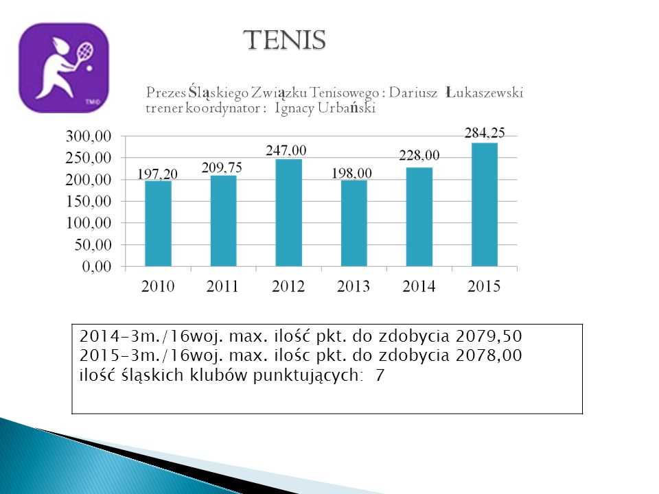 2014-3m./16woj. max. ilość pkt. do zdobycia 2079,50 2015-3m./16woj.