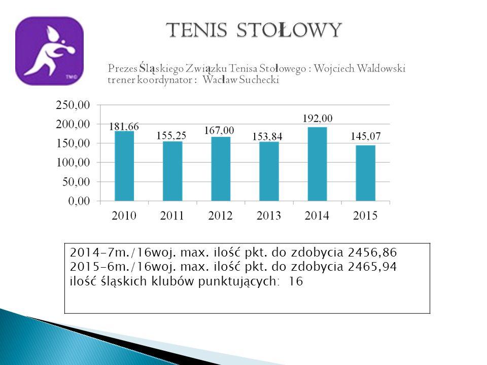 2014-7m./16woj. max. ilość pkt. do zdobycia 2456,86 2015-6m./16woj.