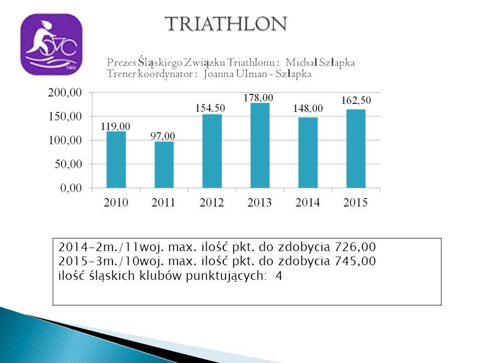 2014-2m./11woj. max. ilość pkt. do zdobycia 726,00 2015-3m./10woj.