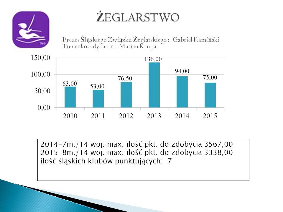 2014-7m./14 woj. max. ilość pkt. do zdobycia 3567,00 2015-8m./14 woj.