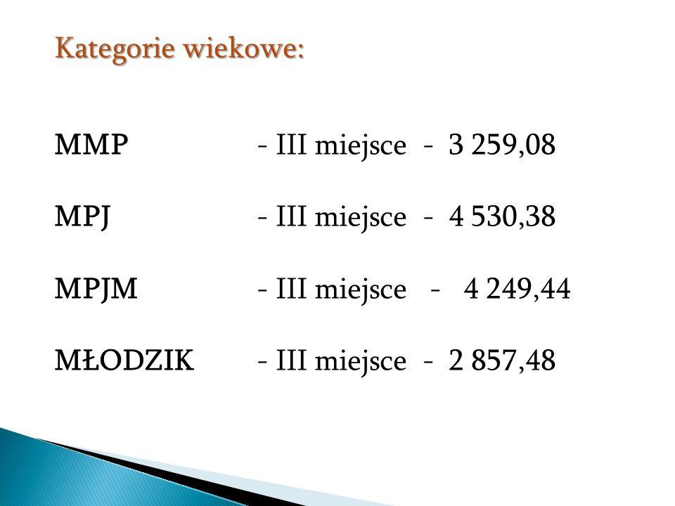 Kategorie wiekowe: MMP - III miejsce - 3 259,08 MPJ - III miejsce - 4 530,38 MPJM - III miejsce - 4 249,44 MŁODZIK - III miejsce - 2 857,48