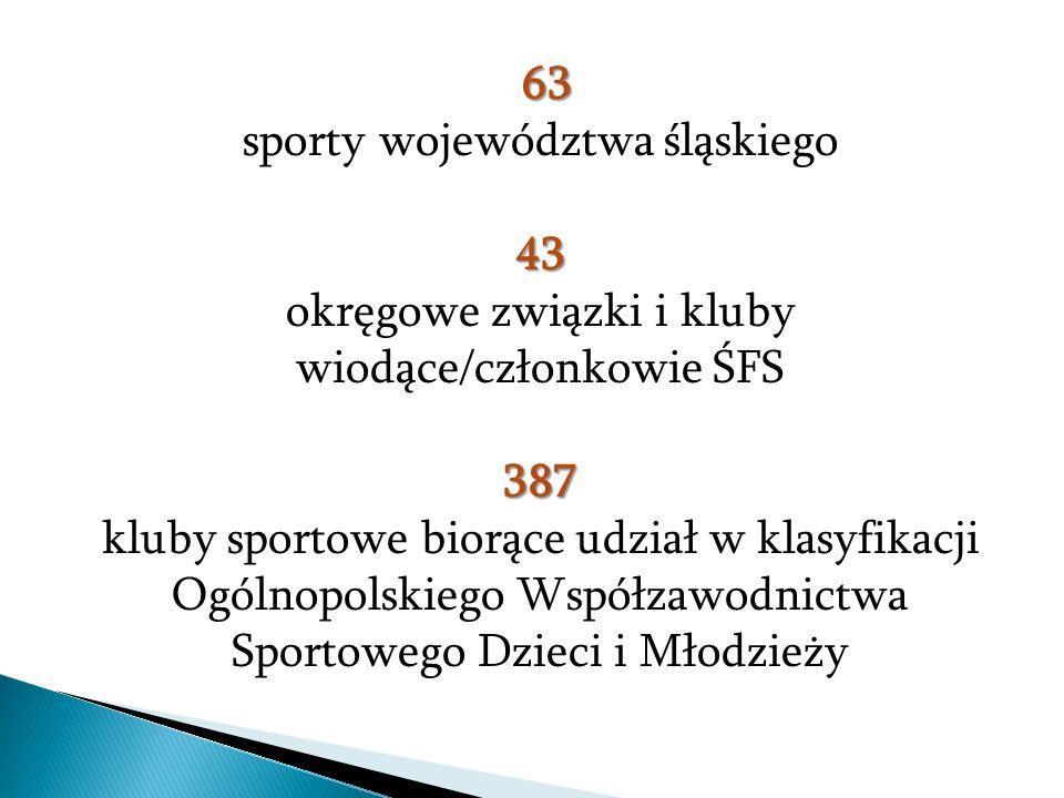 63 sporty województwa śląskiego43 okręgowe związki i kluby wiodące/członkowie ŚFS387 kluby sportowe biorące udział w klasyfikacji Ogólnopolskiego Współzawodnictwa Sportowego Dzieci i Młodzieży