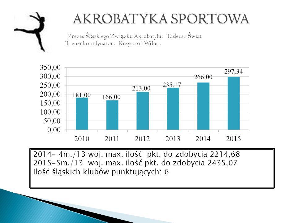 2014- 4m./13 woj. max. ilość pkt. do zdobycia 2214,68 2015-5m./13 woj.