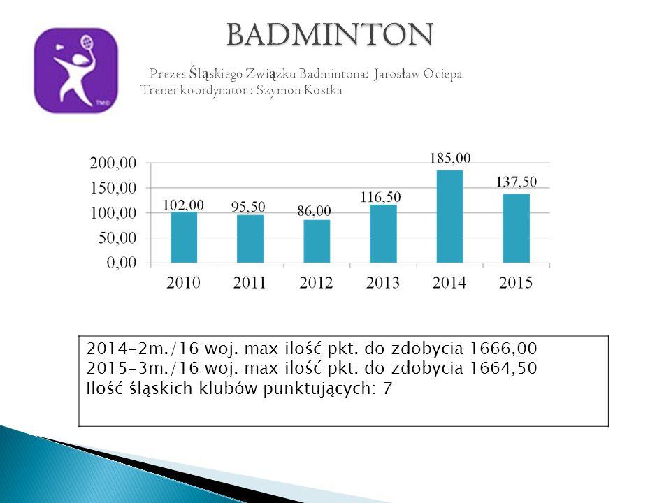 2014- 1m./8 woj.max. ilość pkt. do zdobycia 656,06 2015-3m./10 woj.
