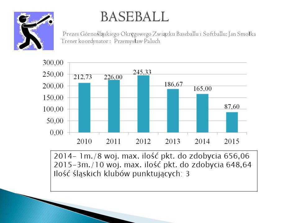 2014- 1m./8 woj. max. ilość pkt. do zdobycia 656,06 2015-3m./10 woj.