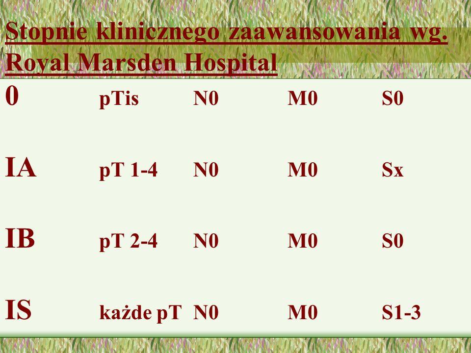 Stopnie klinicznego zaawansowania wg. Royal Marsden Hospital 0 pTisN0M0S0 IA pT 1-4N0M0Sx IB pT 2-4N0M0S0 IS każde pT N0M0S1-3