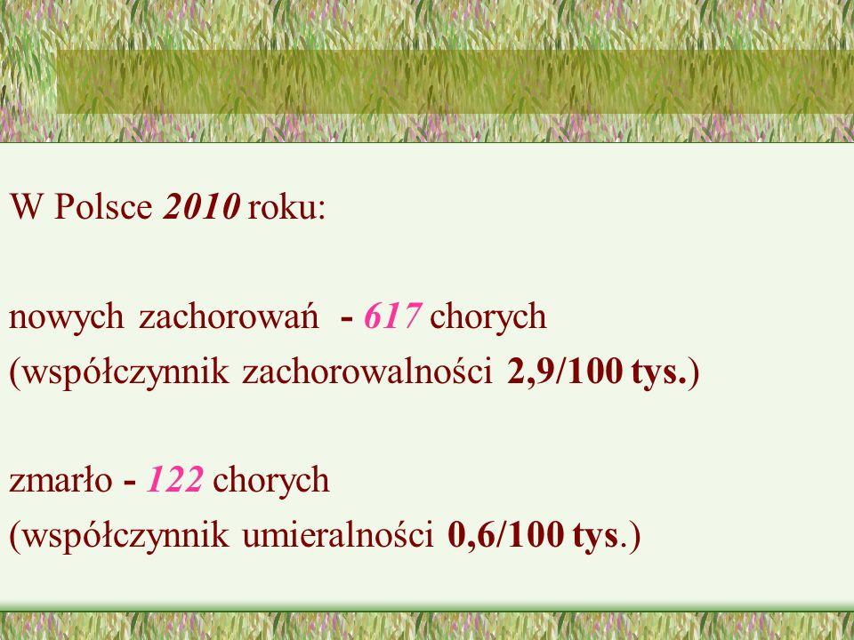 W Polsce 2010 roku: nowych zachorowań - 617 chorych (współczynnik zachorowalności 2,9/100 tys.) zmarło - 122 chorych (współczynnik umieralności 0,6/10