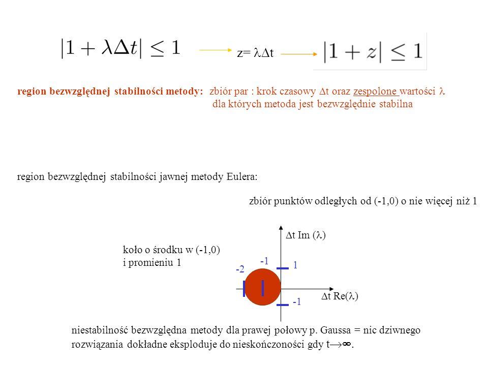 region bezwzględnej stabilności metody: zbiór par : krok czasowy  t oraz zespolone wartości  dla których metoda jest bezwzględnie stabilna region bezwzględnej stabilności jawnej metody Eulera: z=  t  t Re( )  t Im ( ) zbiór punktów odległych od (-1,0) o nie więcej niż 1 koło o środku w (-1,0) i promieniu 1 niestabilność bezwzględna metody dla prawej połowy p.
