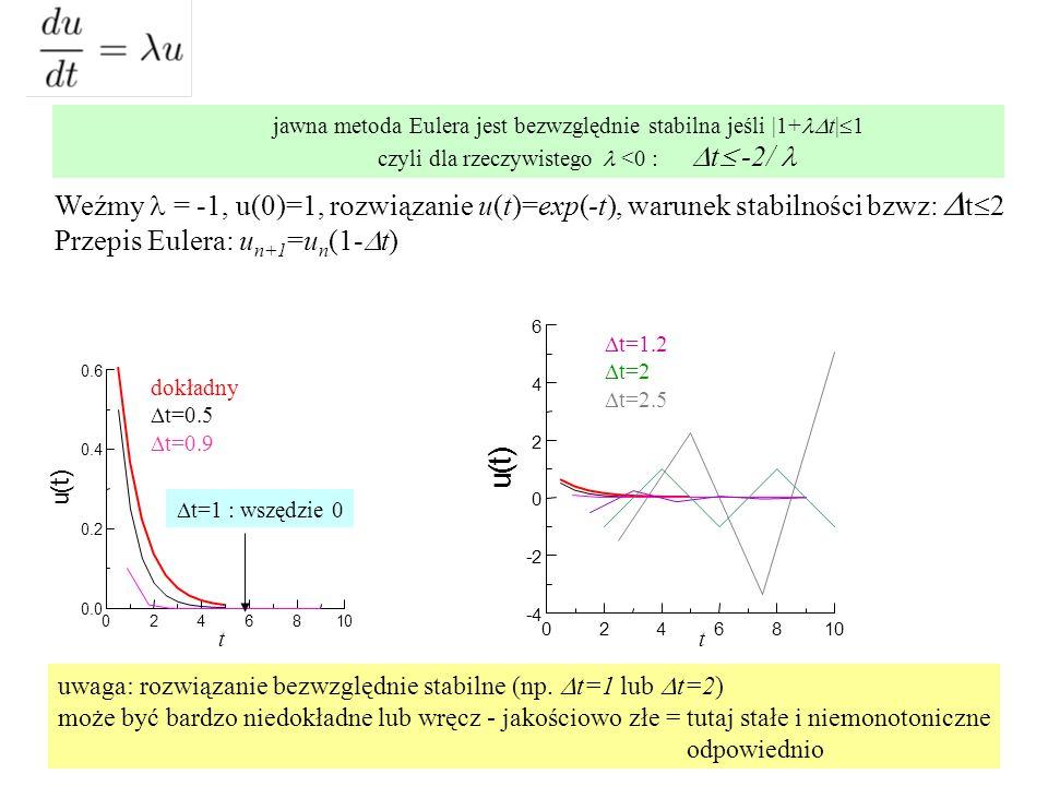 jawna metoda Eulera jest bezwzględnie stabilna jeśli |1+  t|  1 czyli dla rzeczywistego <0 :  t  -2/ Weźmy = -1, u(0)=1, rozwiązanie u(t)=exp(-t), warunek stabilności bzwz:  t  2 Przepis Eulera: u n+1 =u n (1-  t) 0246810 0.0 0.2 0.4 0.6 u ( t ) dokładny  t=0.5  t=0.9  t=1 : wszędzie 0 0246810 -4 -2 0 2 4 6 u ( t )  t=1.2  t=2  t=2.5 uwaga: rozwiązanie bezwzględnie stabilne (np.
