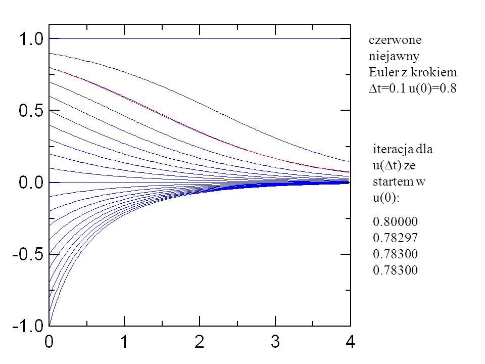 czerwone niejawny Euler z krokiem  t=0.1 u(0)=0.8 iteracja dla u(  t) ze startem w u(0): 0.80000 0.78297 0.78300 0.78300