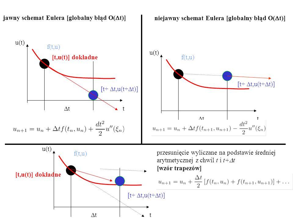 t u(t) f(t,u) tt [t,u(t)] dokładne [t+  t,u(t+  t)] jawny schemat Eulera [globalny błąd O(  t)] t u(t) f(t,u) tt [t+  t,u(t+  t)] niejawny schemat Eulera [globalny błąd O(  t)] t u(t) f(t,u) tt [t,u(t)] dokładne [t+  t,u(t+  t)] przesunięcie wyliczane na podstawie średniej arytmetycznej z chwil t i t+  t [wzór trapezów]