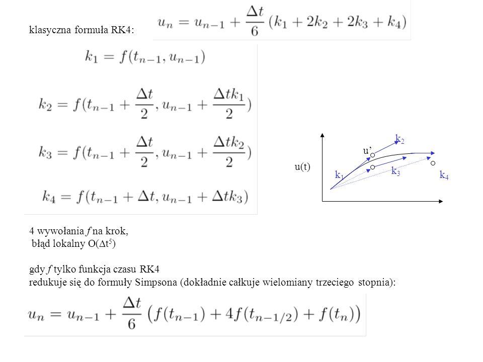 klasyczna formuła RK4: u(t) k1k1 k2k2 k3k3 k4k4 u' 4 wywołania f na krok, błąd lokalny O(  t 5 ) gdy f tylko funkcja czasu RK4 redukuje się do formuły Simpsona (dokładnie całkuje wielomiany trzeciego stopnia):