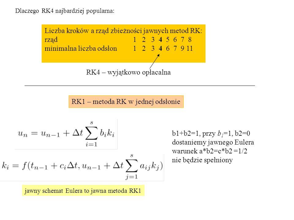 Liczba kroków a rząd zbieżności jawnych metod RK: rząd 1 2 3 4 5 6 7 8 minimalna liczba odsłon 1 2 3 4 6 7 9 11 RK4 – wyjątkowo opłacalna Dlaczego RK4 najbardziej popularna: RK1 – metoda RK w jednej odsłonie b1+b2=1, przy b 1 =1, b2=0 dostaniemy jawnego Eulera warunek a*b2=c*b2 =1/2 nie będzie spełniony jawny schemat Eulera to jawna metoda RK1