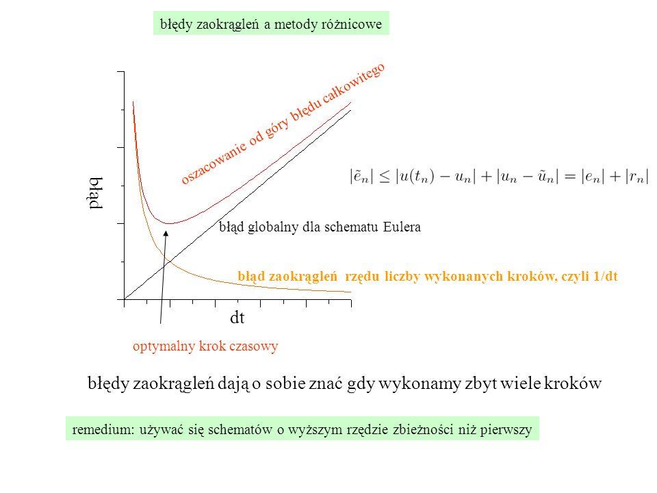 błąd zaokrągleń rzędu liczby wykonanych kroków, czyli 1/dt błąd globalny dla schematu Eulera błędy zaokrągleń a metody różnicowe oszacowanie od góry błędu całkowitego optymalny krok czasowy remedium: używać się schematów o wyższym rzędzie zbieżności niż pierwszy błędy zaokrągleń dają o sobie znać gdy wykonamy zbyt wiele kroków dt błąd