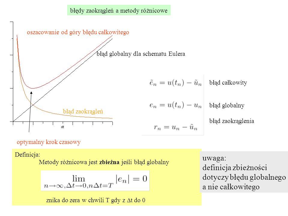 Definicja: Metody różnicowa jest zbieżna jeśli błąd globalny znika do zera w chwili T gdy z  t do 0 błąd zaokrągleń błąd globalny dla schematu Eulera