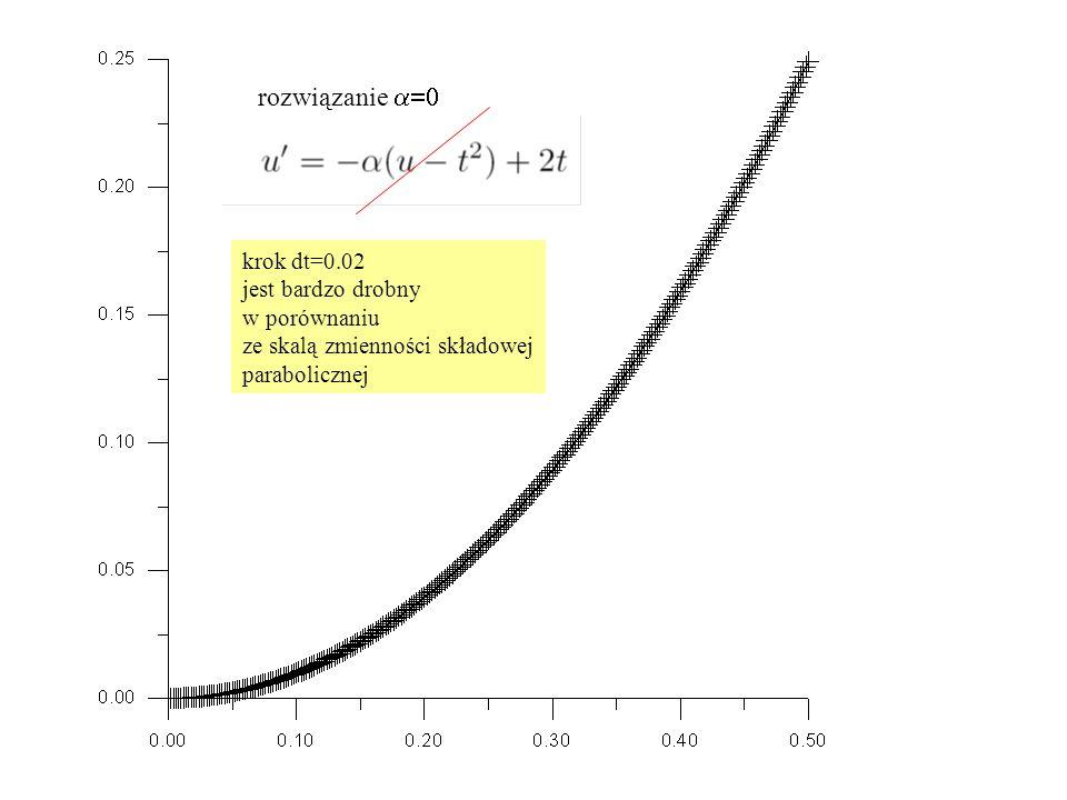 rozwiązanie  krok dt=0.02 jest bardzo drobny w porównaniu ze skalą zmienności składowej parabolicznej