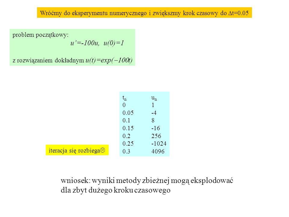 Wróćmy do eksperymentu numerycznego i zwiększmy krok czasowy do  t=0.05 do bezwzględnej stabilności zasygnalizować sztywność (do której powrócimy) ws