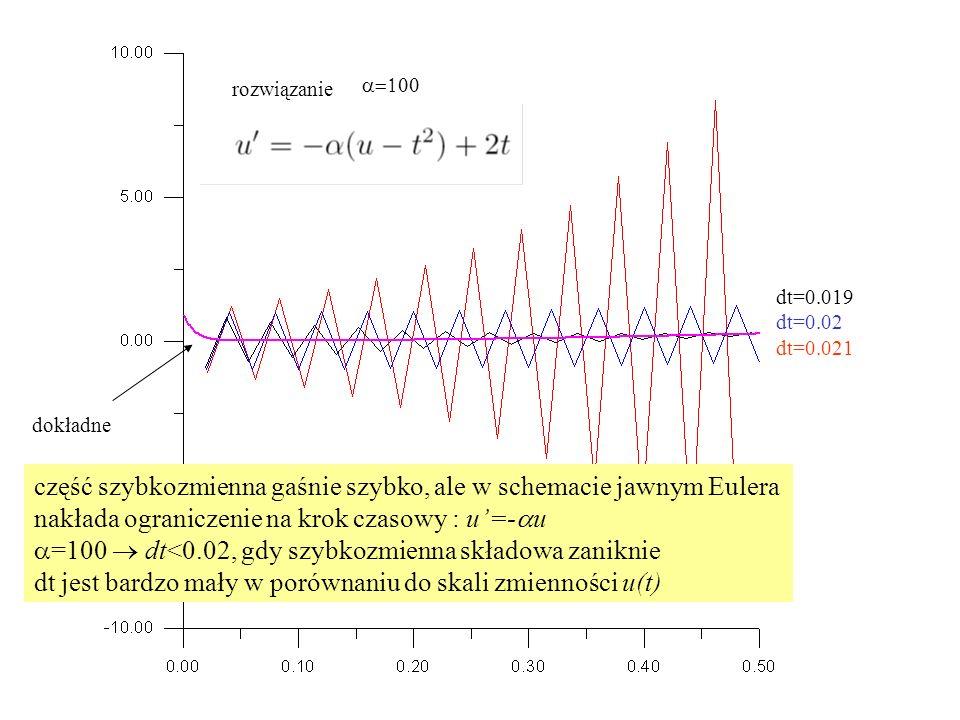 rozwiązanie dokładne dt=0.019 dt=0.02 dt=0.021  część szybkozmienna gaśnie szybko, ale w schemacie jawnym Eulera nakłada ograniczenie na krok cza