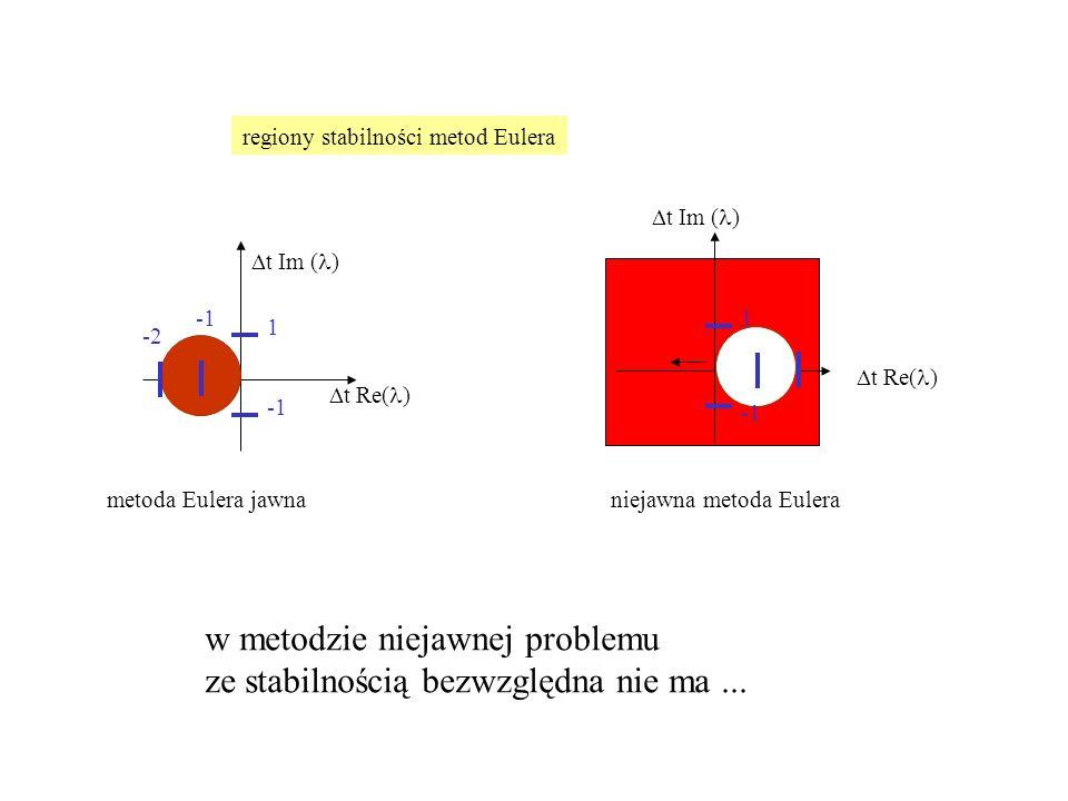  t Re( )  t Im ( ) 1  t Re( )  t Im ( ) -2 1 metoda Eulera jawna niejawna metoda Eulera regiony stabilności metod Eulera w metodzie niejawnej prob