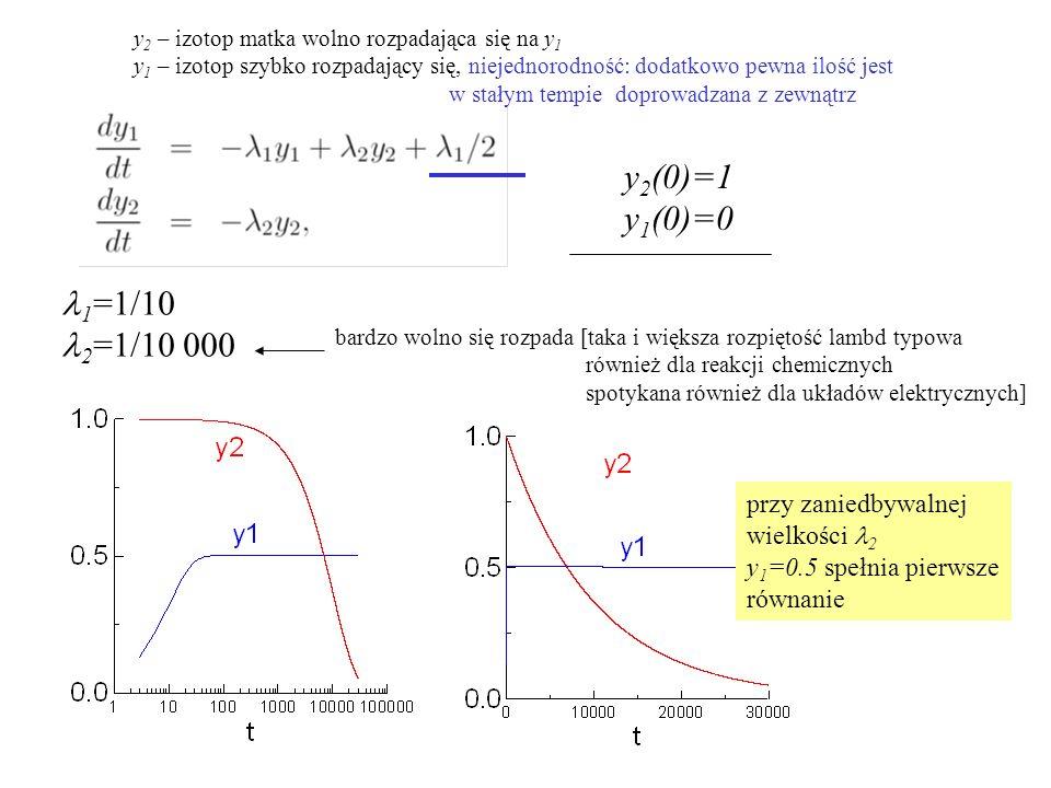 y 2 (0)=1 y 1 (0)=0 1 =1/10 2 =1/10 000 bardzo wolno się rozpada [taka i większa rozpiętość lambd typowa również dla reakcji chemicznych spotykana rów