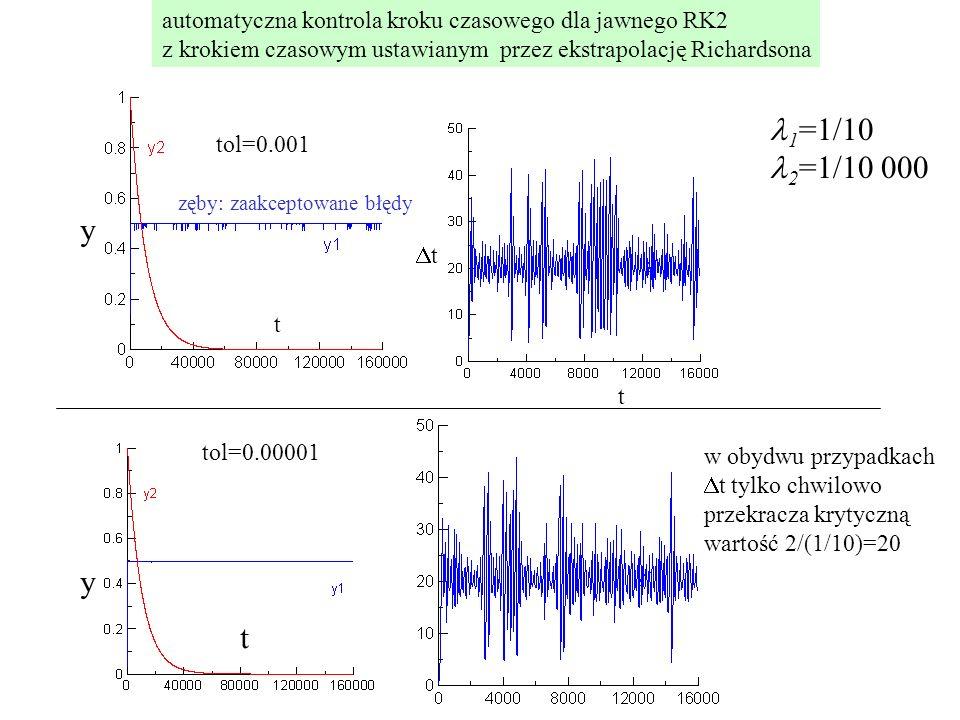 tol=0.001 t t tt automatyczna kontrola kroku czasowego dla jawnego RK2 z krokiem czasowym ustawianym przez ekstrapolację Richardsona tol=0.00001 w o