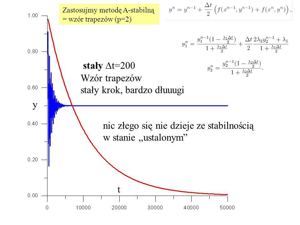 """Wzór trapezów stały krok, bardzo dłuuugi stały  t=200 nic złego się nie dzieje ze stabilnością w stanie """"ustalonym"""" Zastosujmy metodę A-stabilną = w"""