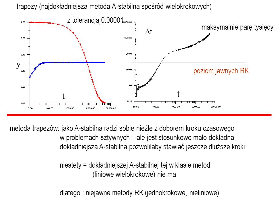 trapezy (najdokładniejsza metoda A-stabilna spośród wielokrokowych) tt maksymalnie parę tysięcy metoda trapezów: jako A-stabilna radzi sobie nieźle