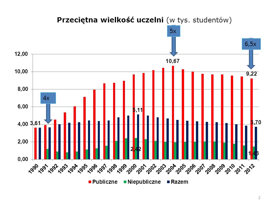 2 Przeciętna wielkość uczelni (w tys. studentów) 4x 5x 6,5x
