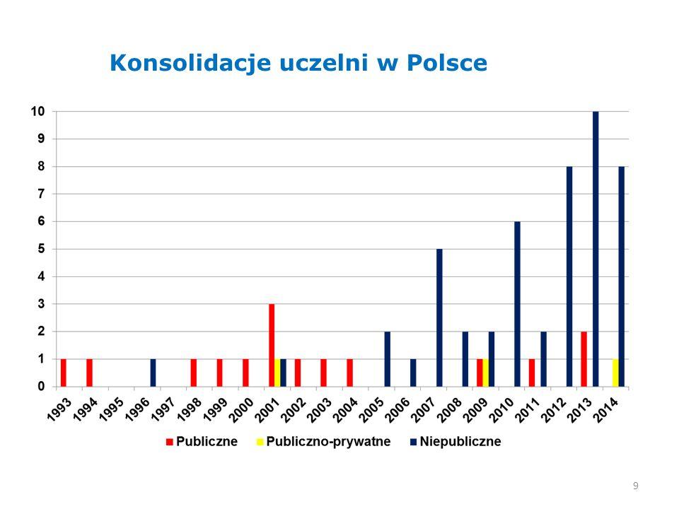 9 Konsolidacje uczelni w Polsce