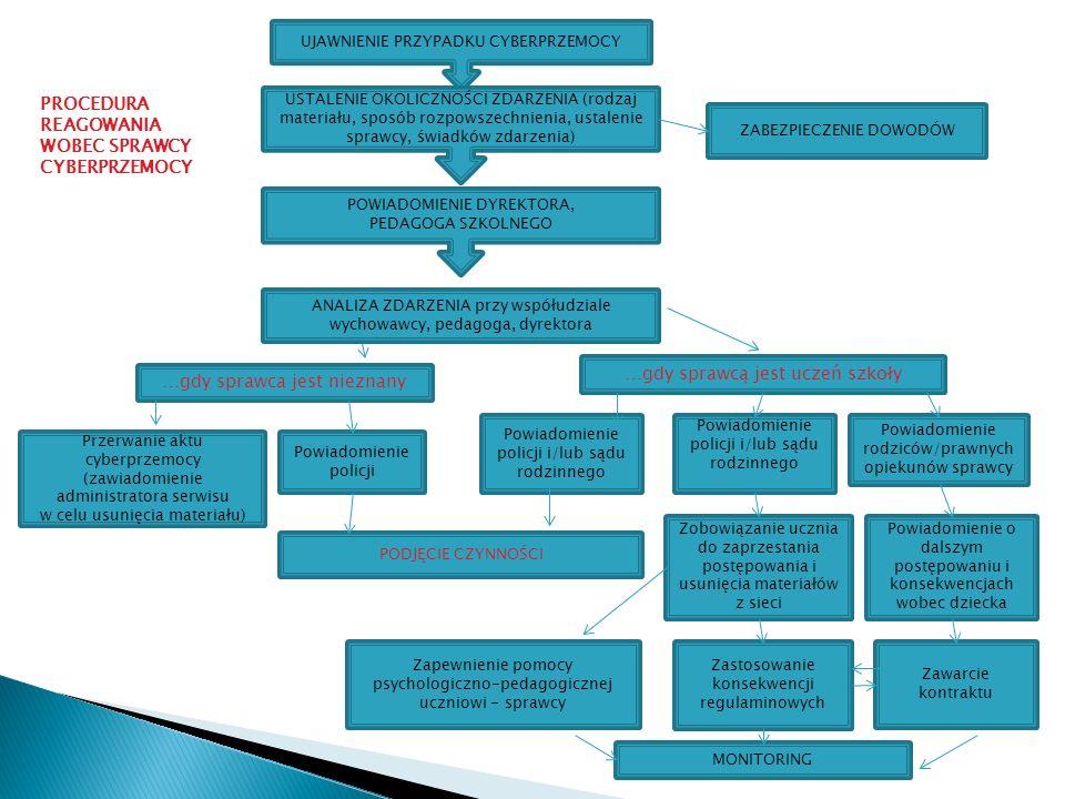UJAWNIENIE PRZYPADKU CYBERPRZEMOCY USTALENIE OKOLICZNOŚCI ZDARZENIA (rodzaj materiału, sposób rozpowszechnienia, ustalenie sprawcy, świadków zdarzenia