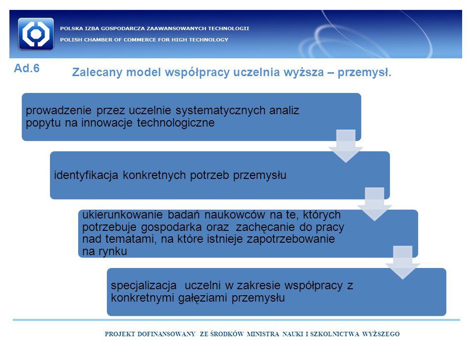 PROJEKT DOFINANSOWANY ZE ŚRODKÓW MINISTRA NAUKI I SZKOLNICTWA WYŻSZEGO Zalecany model współpracy uczelnia wyższa – przemysł.