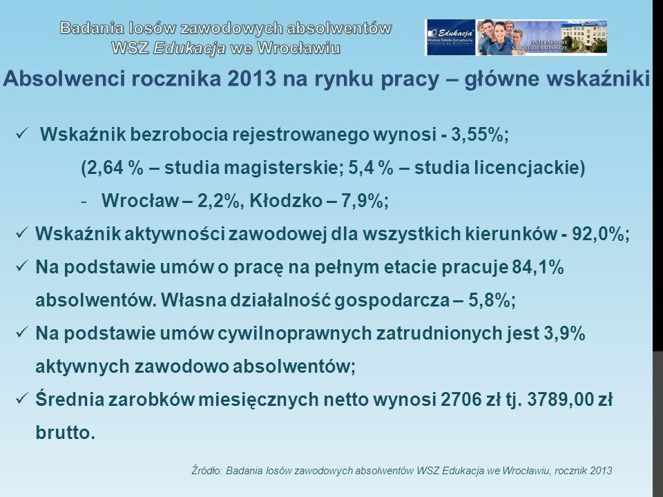 Absolwenci rocznika 2013 na rynku pracy – główne wskaźniki Wskaźnik bezrobocia rejestrowanego wynosi - 3,55%; (2,64 % – studia magisterskie; 5,4 % – studia licencjackie) -Wrocław – 2,2%, Kłodzko – 7,9%; Wskaźnik aktywności zawodowej dla wszystkich kierunków - 92,0%; Na podstawie umów o pracę na pełnym etacie pracuje 84,1% absolwentów.