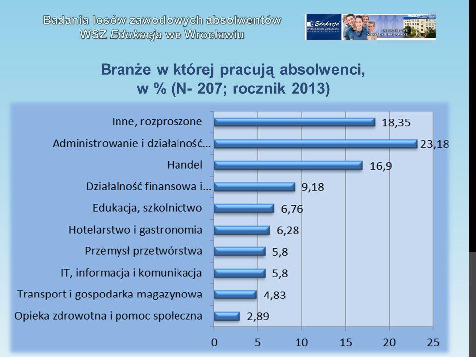 Branże w której pracują absolwenci, w % (N- 207; rocznik 2013)