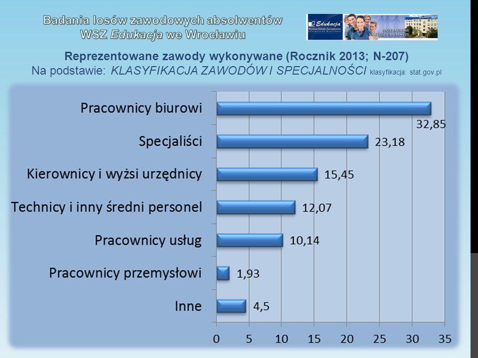 Reprezentowane zawody wykonywane (Rocznik 2013; N-207) Na podstawie: KLASYFIKACJA ZAWODÓW I SPECJALNOŚCI klasyfikacja: stat.gov.pl