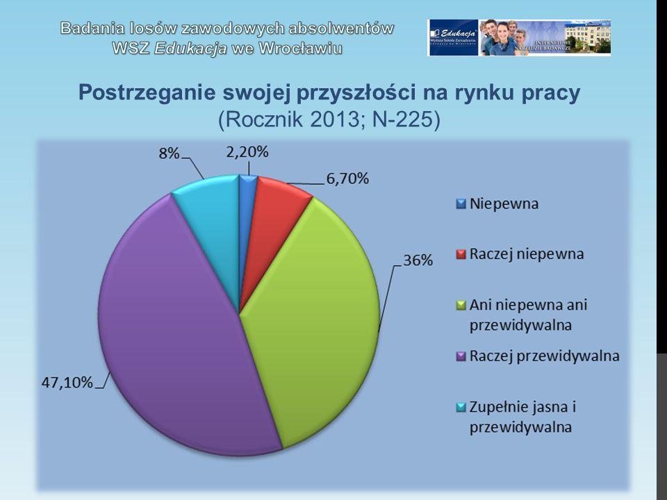 Postrzeganie swojej przyszłości na rynku pracy (Rocznik 2013; N-225)