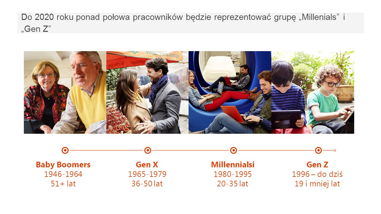 """Baby Boomers 1946-1964 51+ lat Gen X 1965-1979 36-50 lat Millennialsi 1980-1995 20-35 lat Gen Z 1996 – do dziś 19 i mniej lat Do 2020 roku ponad połowa pracowników będzie reprezentować grupę """"Millenials i """"Gen Z"""