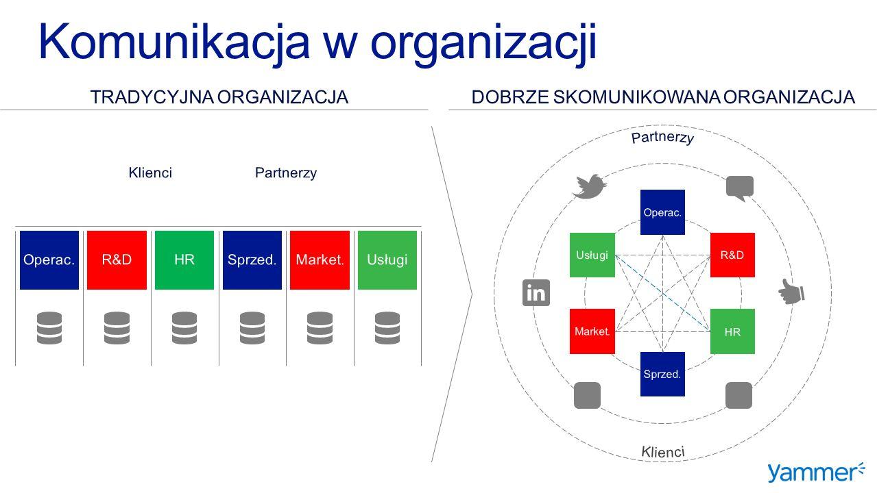 Sprzed. Usługi Market. HRR&DOperac. TRADYCYJNA ORGANIZACJA Operac.