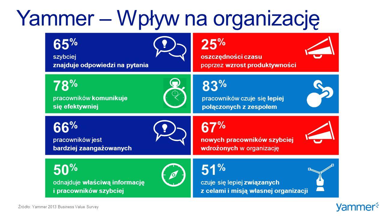 Źródło: Yammer 2013 Business Value Survey 65 % szybciej znajduje odpowiedzi na pytania 66 % pracowników jest bardziej zaangażowanych 67 % nowych pracowników szybciej wdrożonych w organizację 83 % pracowników czuje się lepiej połączonych z zespołem 78 % pracowników komunikuje się efektywniej 25 % oszczędności czasu poprzez wzrost produktywności 51 % czuje się lepiej związanych z celami i misją własnej organizacji 50 % odnajduje właściwą informację i pracowników szybciej