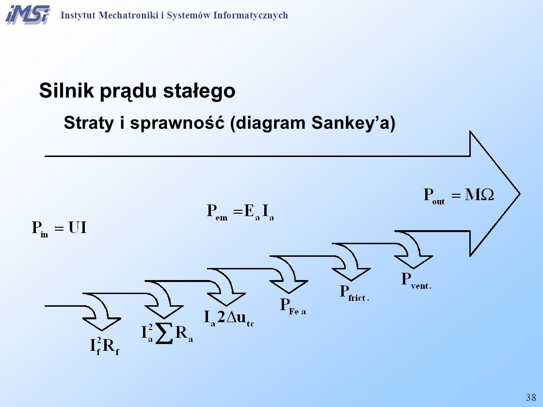 38 Silnik prądu stałego Straty i sprawność (diagram Sankey'a) Instytut Mechatroniki i Systemów Informatycznych