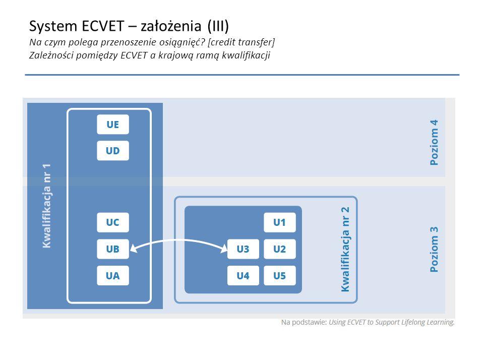 System ECVET – założenia (III) Na czym polega przenoszenie osiągnięć? [credit transfer] Zależności pomiędzy ECVET a krajową ramą kwalifikacji