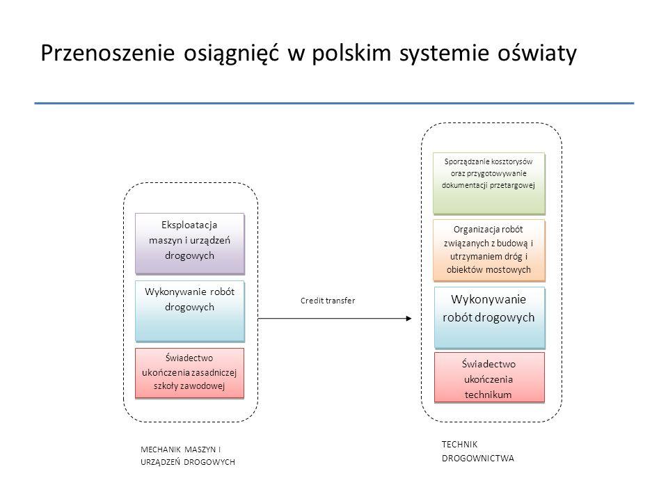 Przenoszenie osiągnięć w polskim systemie oświaty Świadectwo ukończenia zasadniczej szkoły zawodowej Świadectwo ukończenia technikum Wykonywanie robót