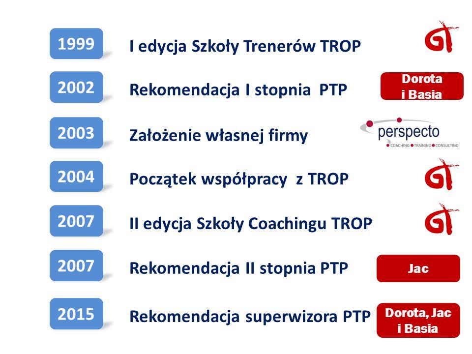 1999 Początek współpracy z TROP II edycja Szkoły Coachingu TROP Rekomendacja II stopnia PTP Rekomendacja superwizora PTP I edycja Szkoły Trenerów TROP