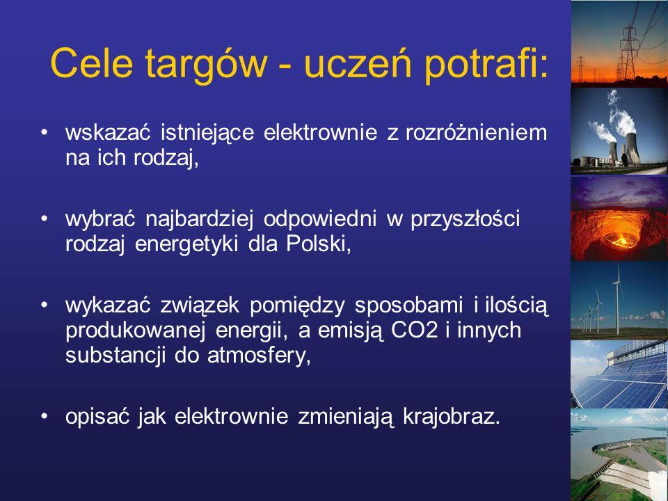 Cele targów - uczeń potrafi: wskazać istniejące elektrownie z rozróżnieniem na ich rodzaj, wybrać najbardziej odpowiedni w przyszłości rodzaj energetyki dla Polski, wykazać związek pomiędzy sposobami i ilością produkowanej energii, a emisją CO2 i innych substancji do atmosfery, opisać jak elektrownie zmieniają krajobraz.