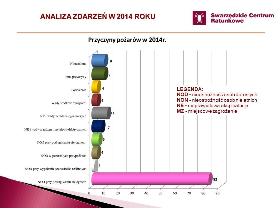 ANALIZA ZDARZEŃ W 2014 ROKU LEGENDA: NOD - nieostrożność osób dorosłych NON - nieostrożność osób nieletnich NE - nieprawidłowa eksploatacja MZ - miejscowe zagrożenie