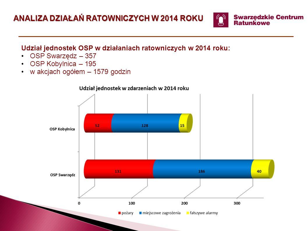 ANALIZA DZIAŁAŃ RATOWNICZYCH W 2014 ROKU Udział jednostek OSP w działaniach ratowniczych w 2014 roku: OSP Swarzędz – 357 OSP Kobylnica – 195 w akcjach ogółem – 1579 godzin