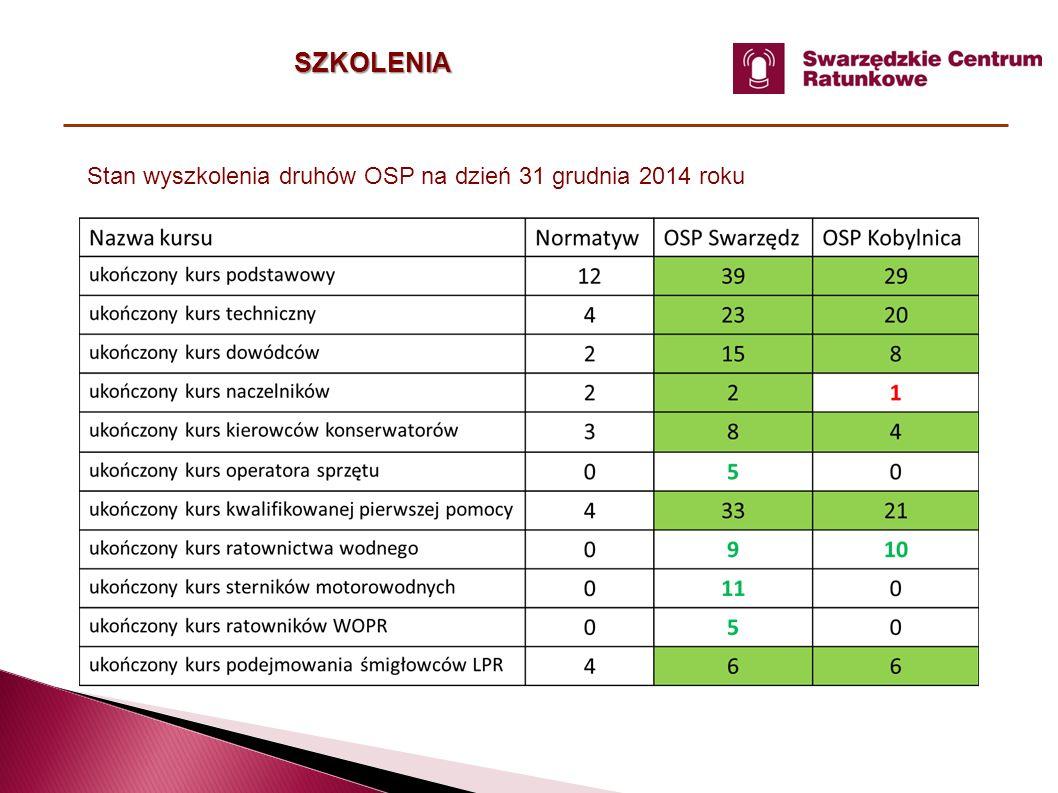 SZKOLENIA Stan wyszkolenia druhów OSP na dzień 31 grudnia 2014 roku